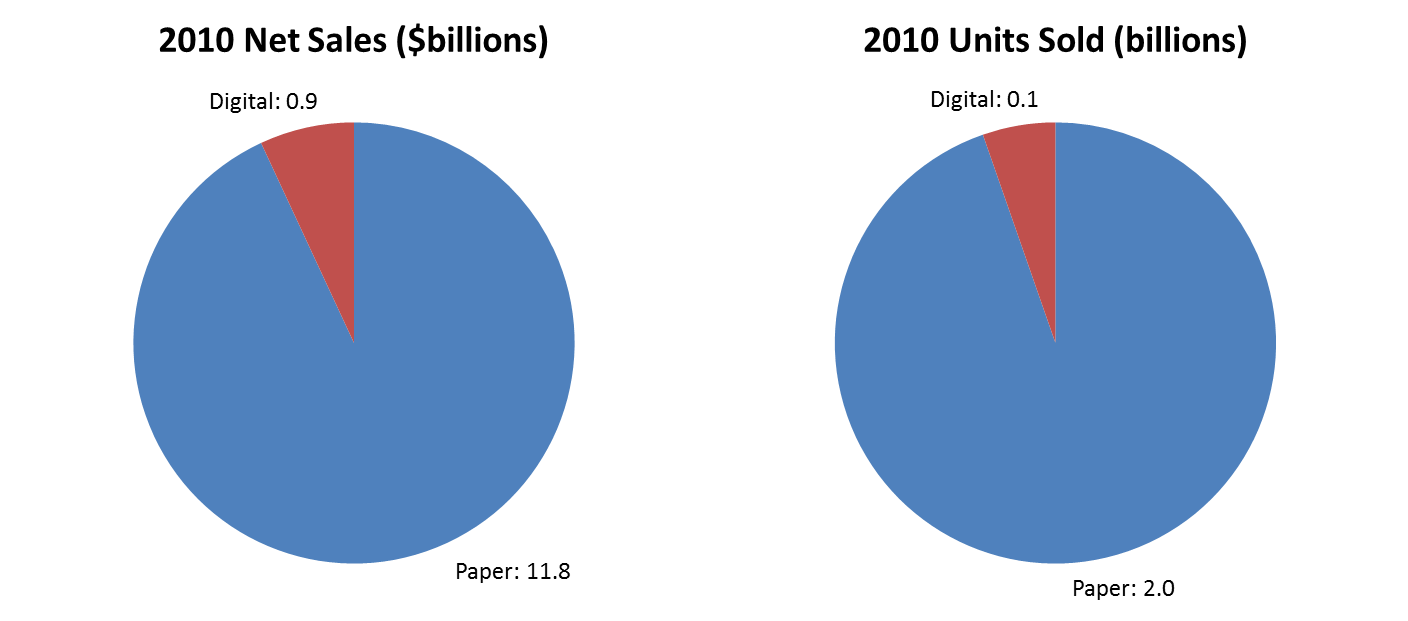 2010 data from American Association of Publishers for paper sales vs ebooks (graph by Stephen Mack)